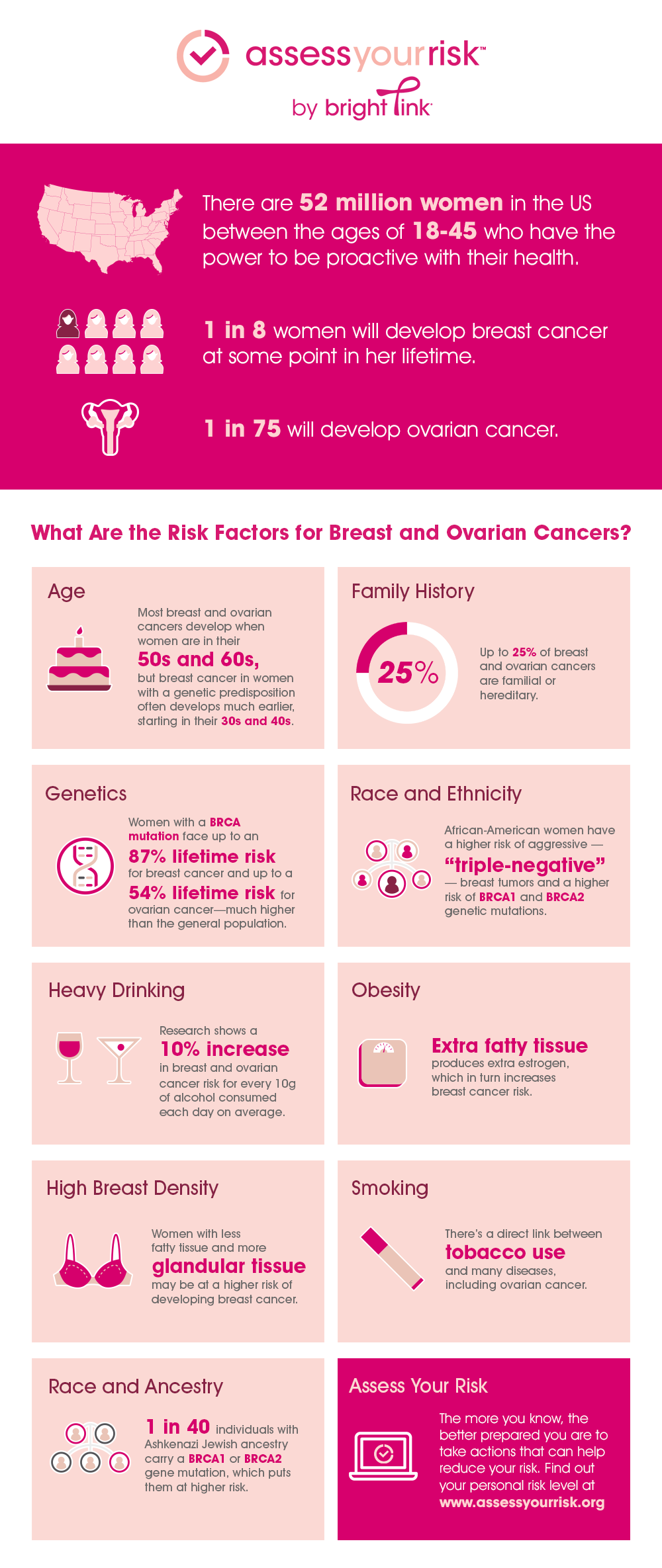 Breast Cancer Risk - Learn Your Personal Cancer Risk
